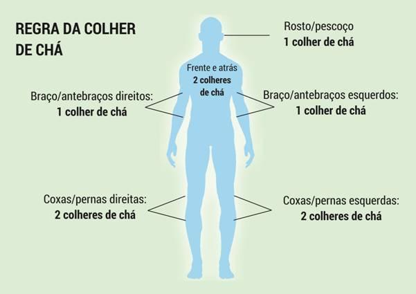 REGRA DA COLHER DE CHÁ-dermatolaser